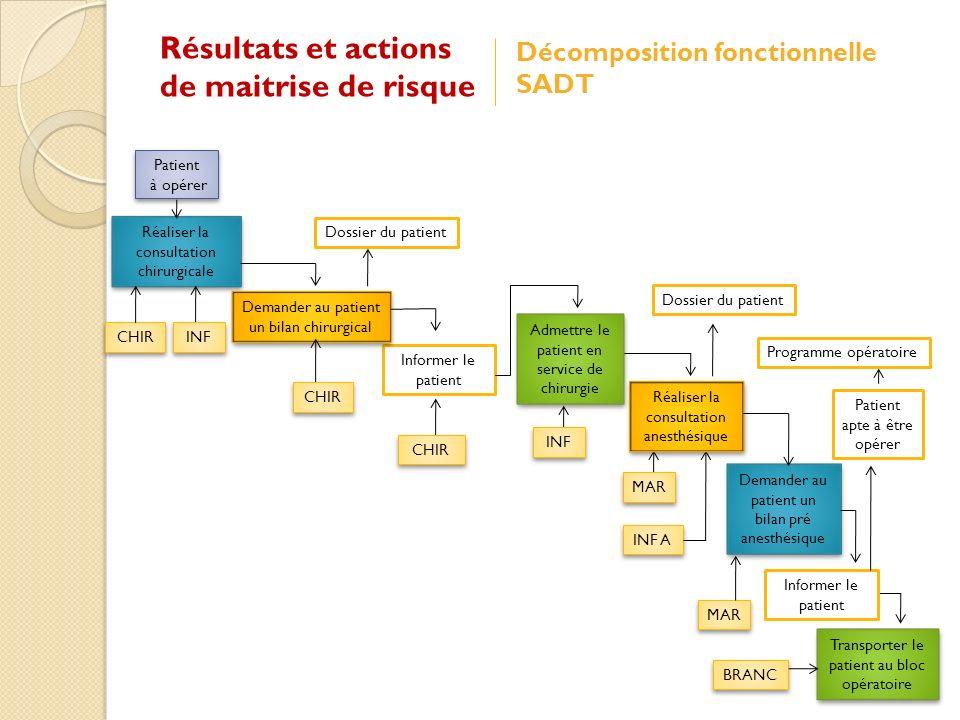 Résultats et actions de maitrise de risque Décomposition fonctionnelle