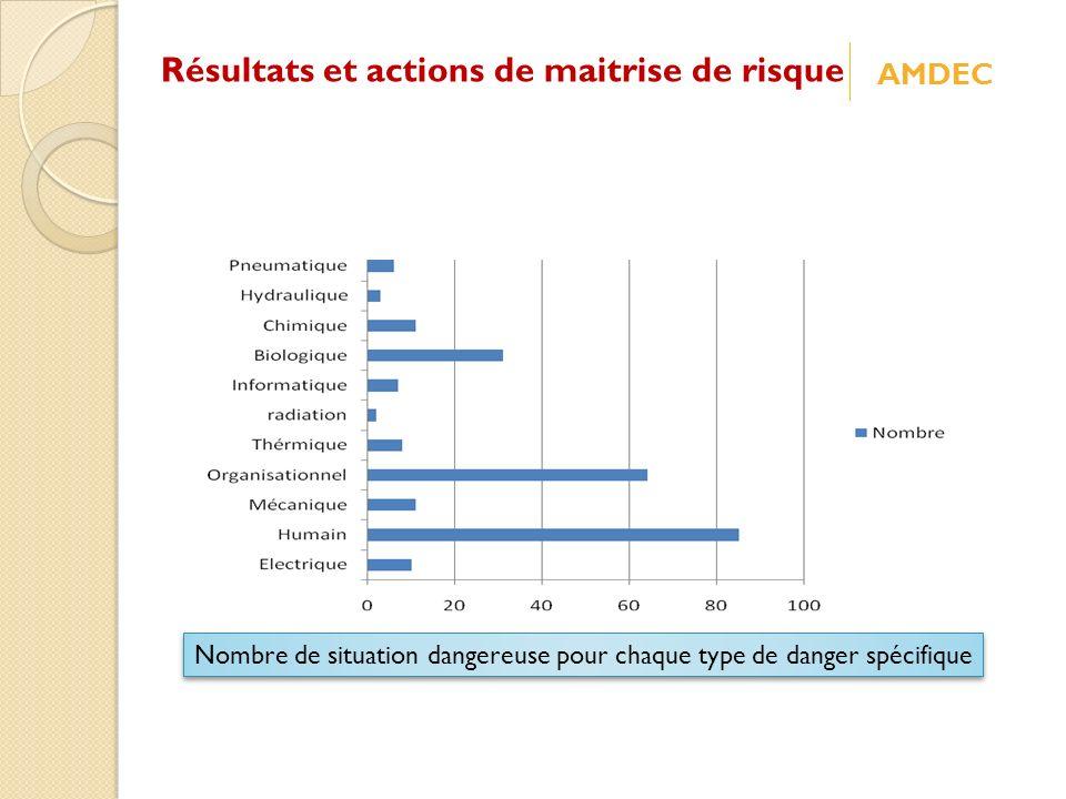 Résultats et actions de maitrise de risque