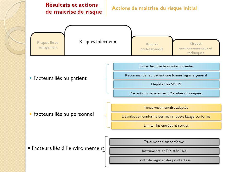 Facteurs liés au patient