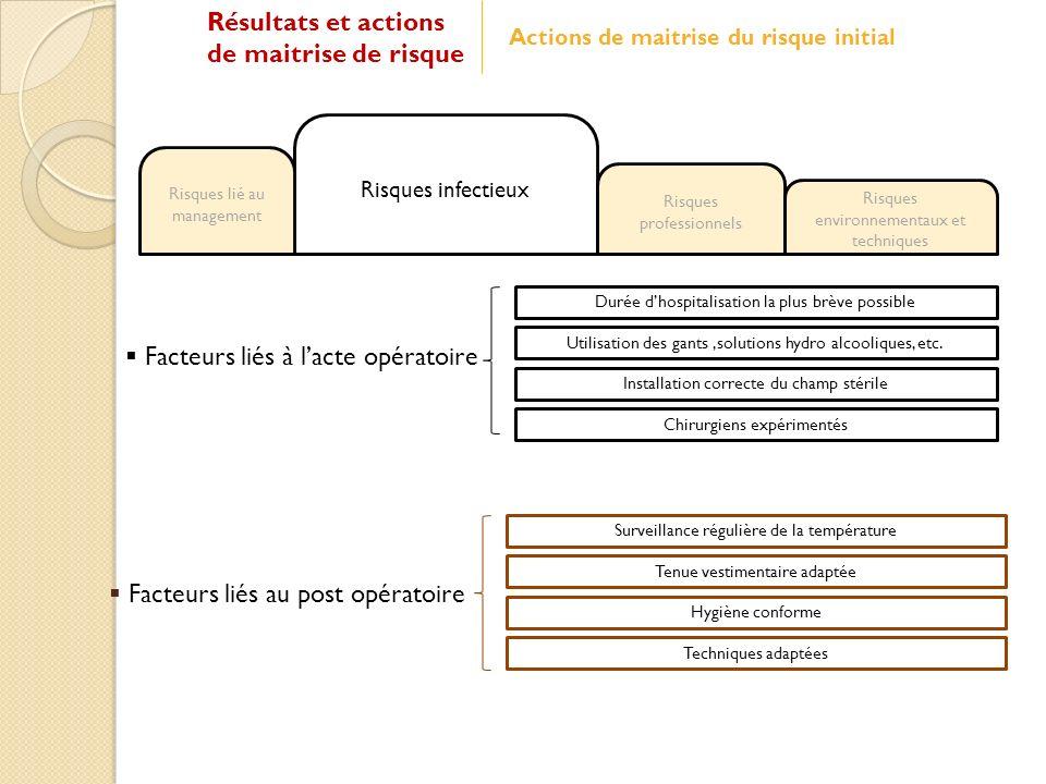Facteurs liés à l'acte opératoire