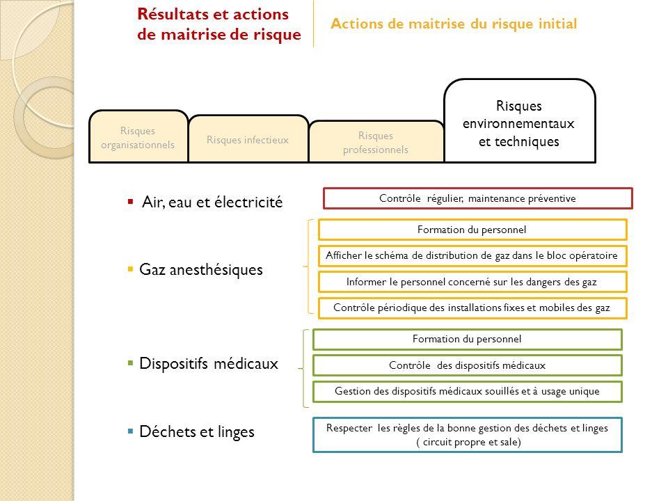Résultats et actions de maitrise de risque Air, eau et électricité