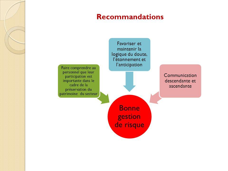 Recommandations Bonne gestion de risque.
