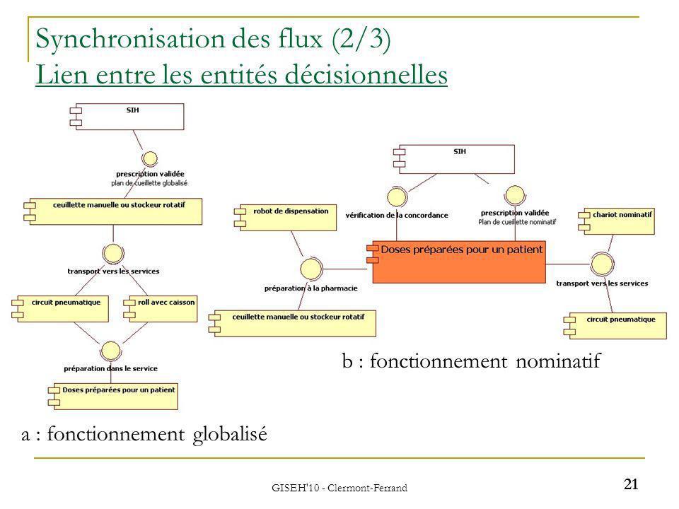 Synchronisation des flux (2/3) Lien entre les entités décisionnelles