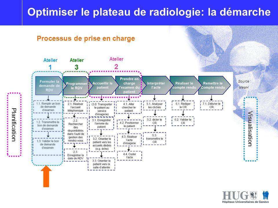 Optimisation du plateau de radiologie