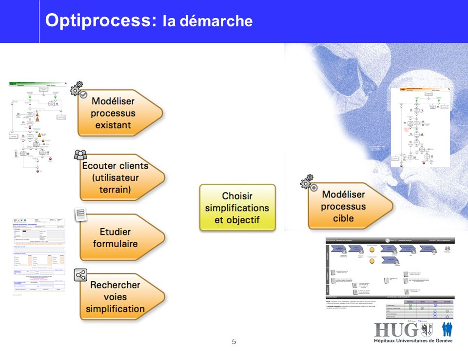 Optiprocess: la démarche