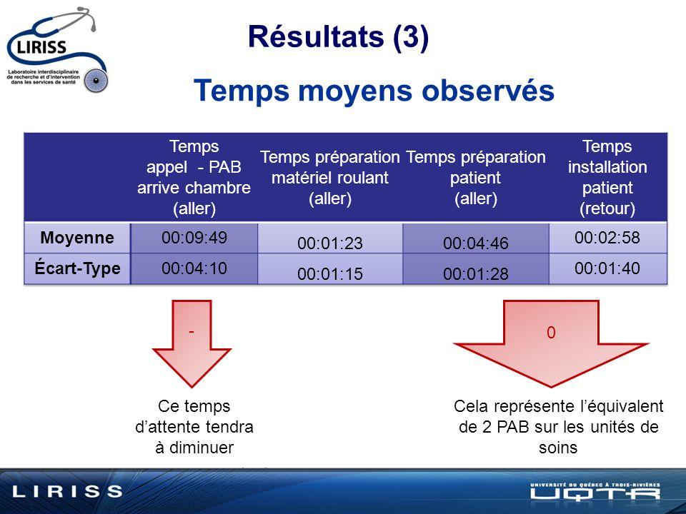 Résultats (3) Temps moyens observés Temps appel - PAB arrive chambre