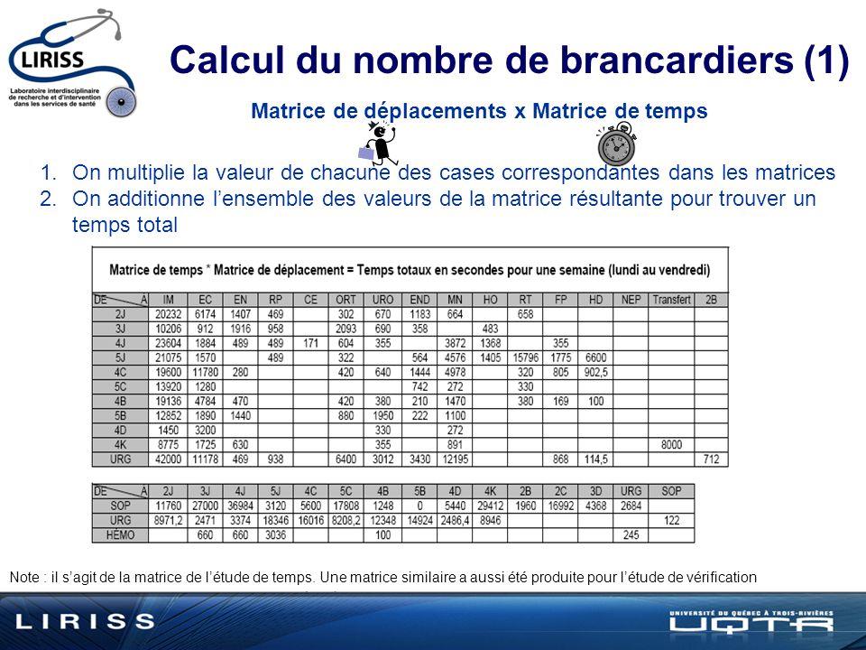 Calcul du nombre de brancardiers (1)