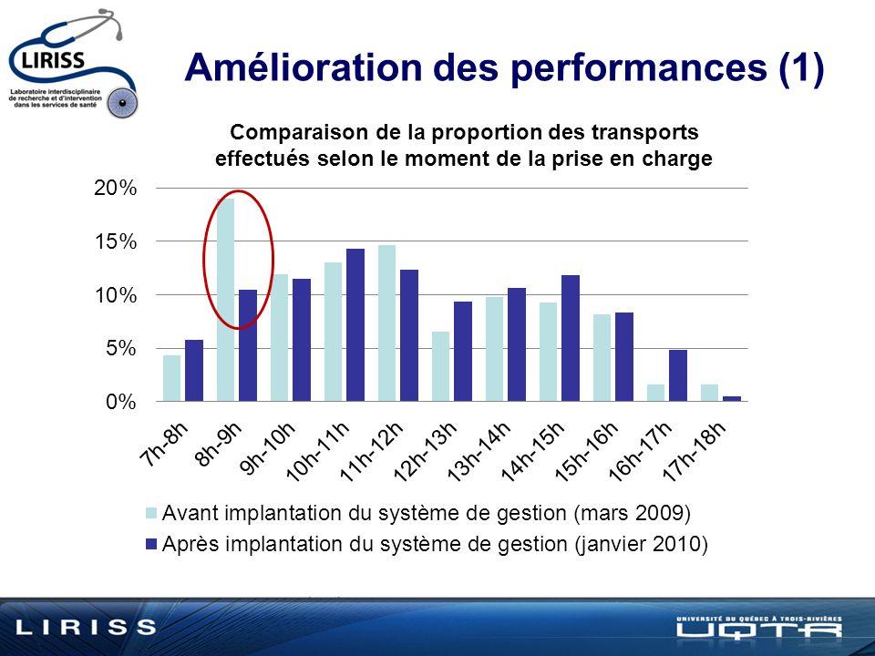 Amélioration des performances (1)