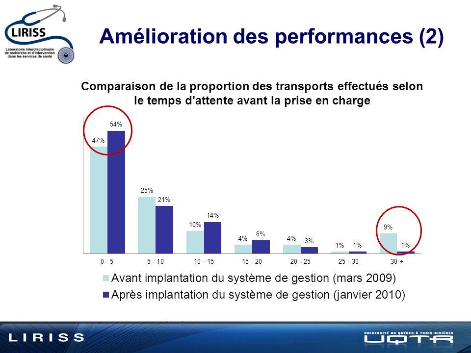 Amélioration des performances (2)