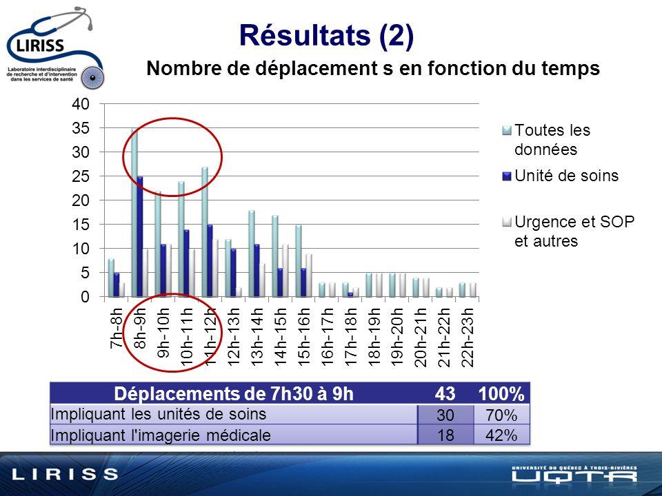 Résultats (2) Déplacements de 7h30 à 9h 43 100%