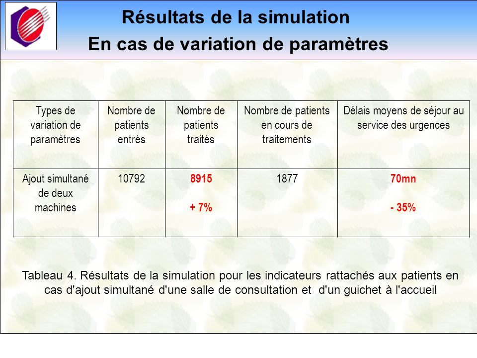 Résultats de la simulation En cas de variation de paramètres