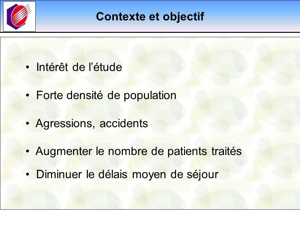 Contexte et objectif Intérêt de l'étude. Forte densité de population. Agressions, accidents. Augmenter le nombre de patients traités.