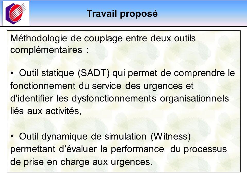 Travail proposé Méthodologie de couplage entre deux outils complémentaires :