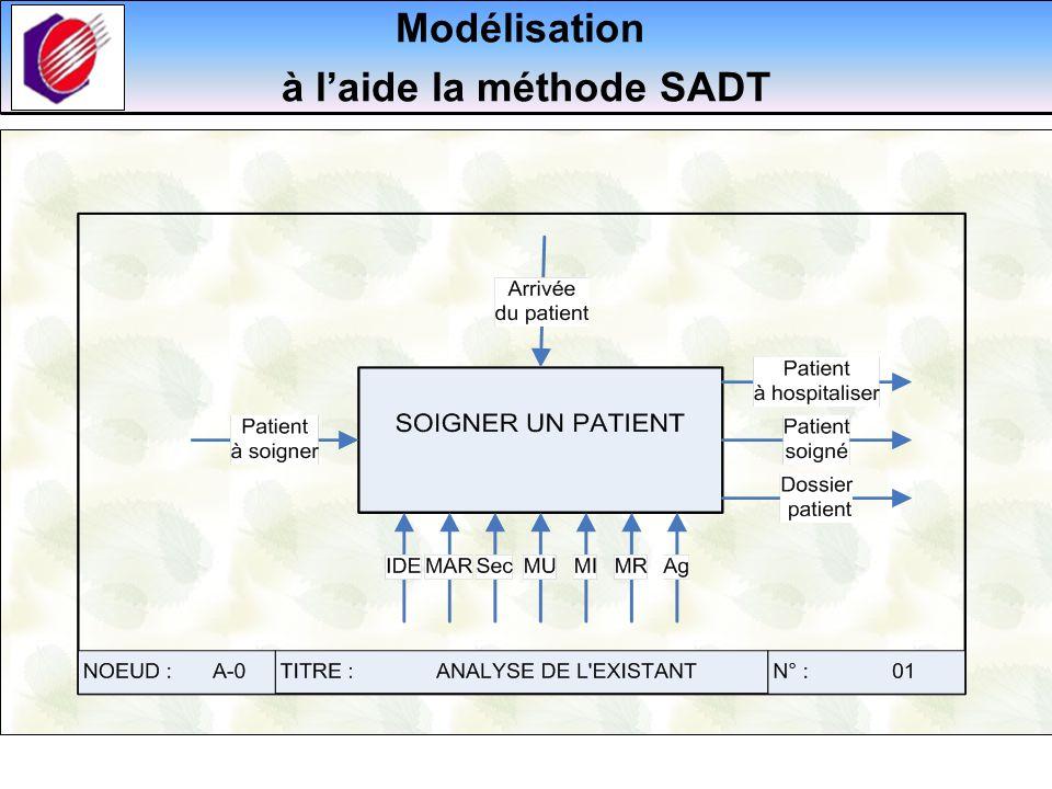 à l'aide la méthode SADT