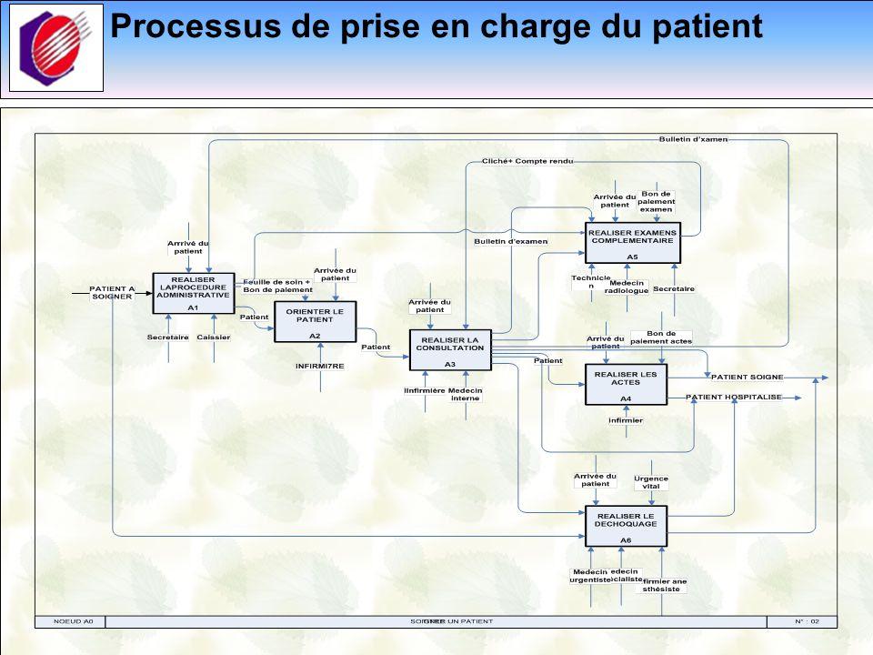 Processus de prise en charge du patient