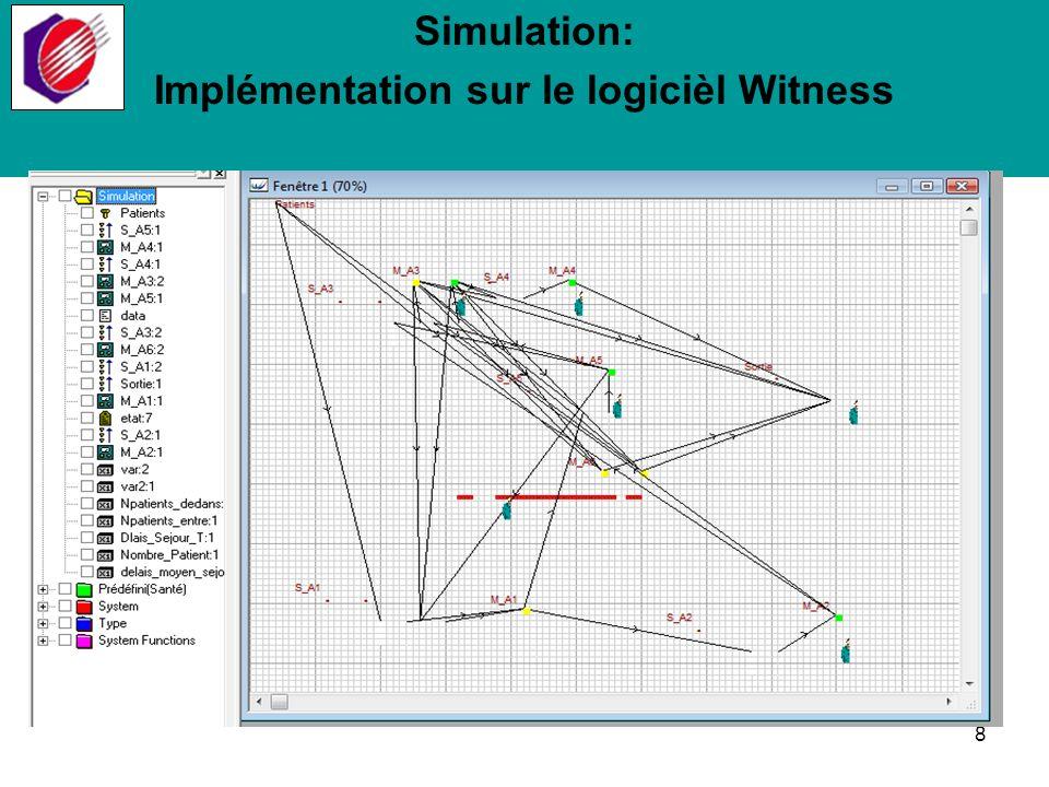 Implémentation sur le logicièl Witness