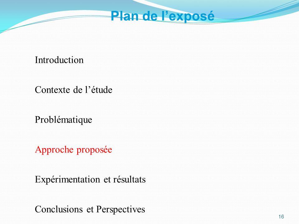 Plan de l'exposé Introduction Contexte de l'étude Problématique