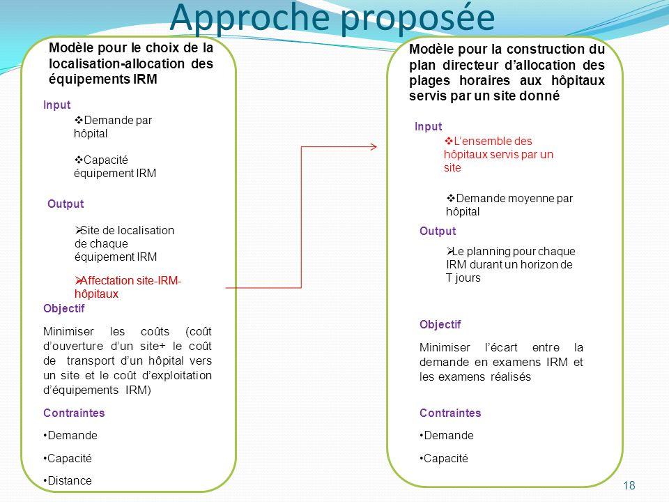 Approche proposée Modèle pour le choix de la localisation-allocation des équipements IRM.