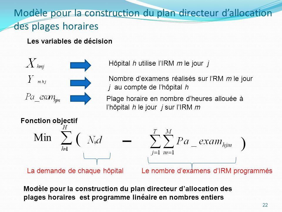 Modèle pour la construction du plan directeur d'allocation des plages horaires