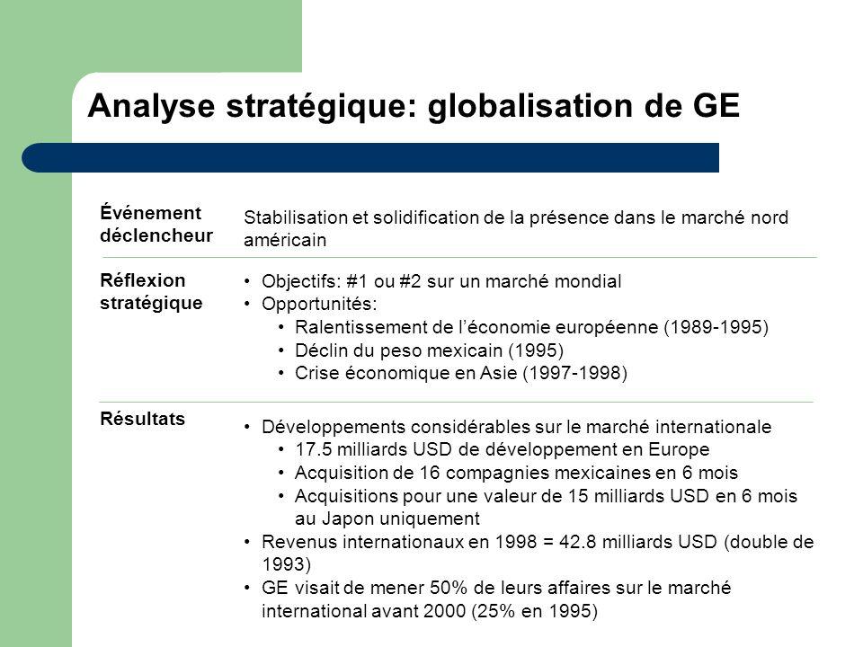 Analyse stratégique: globalisation de GE