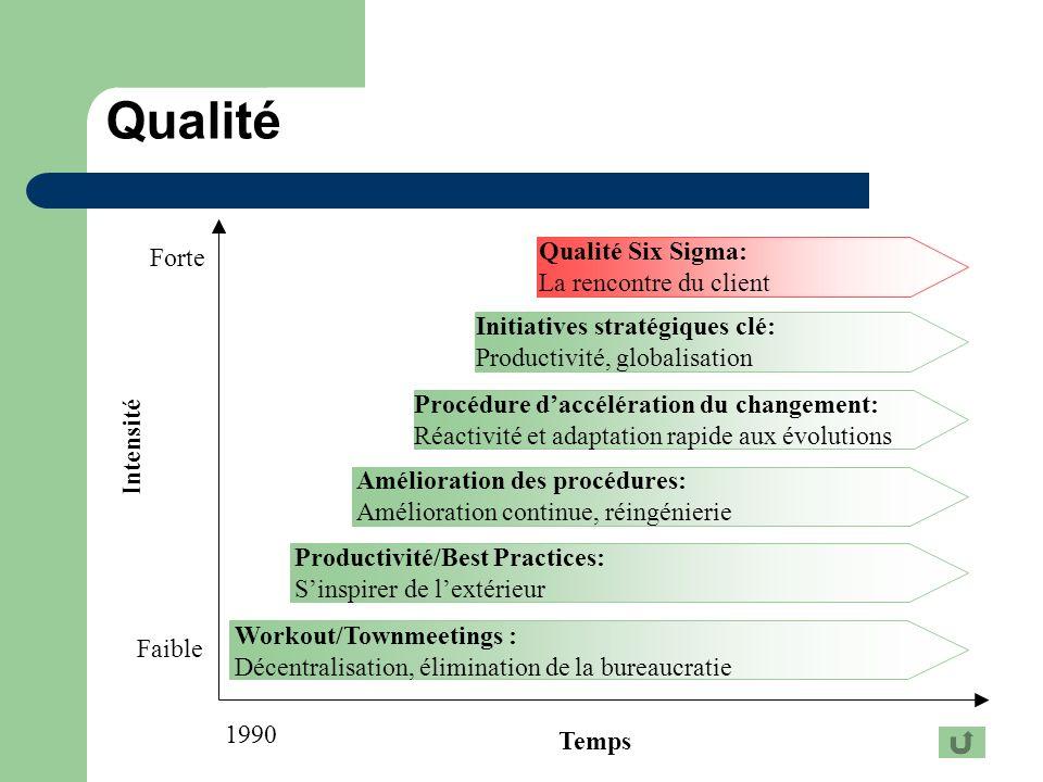 Qualité Qualité Six Sigma: Forte La rencontre du client