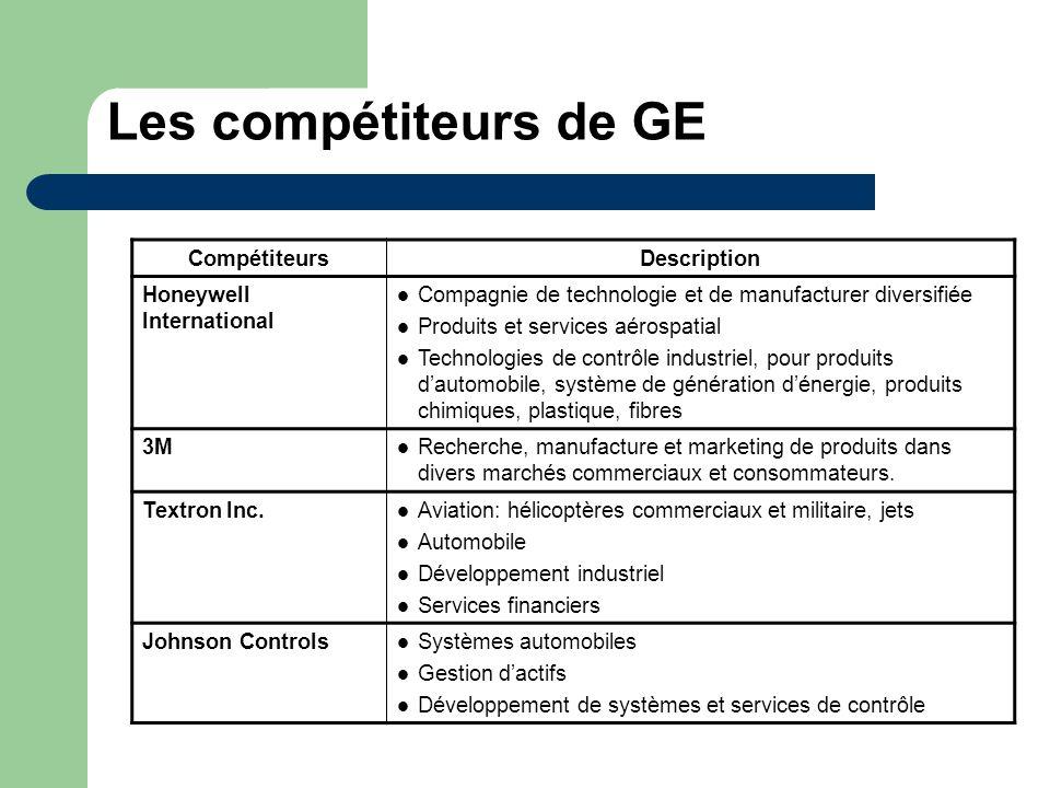 Les compétiteurs de GE Compétiteurs Description
