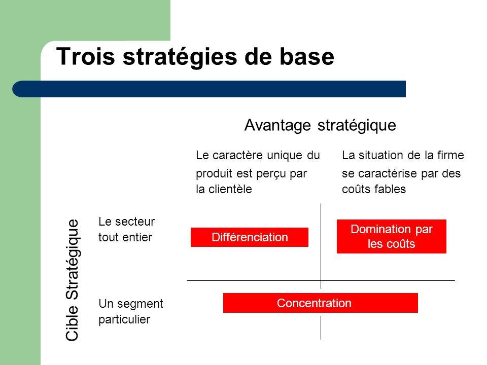 Trois stratégies de base