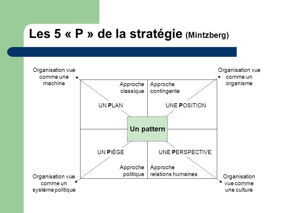 Les 5 « P » de la stratégie (Mintzberg)