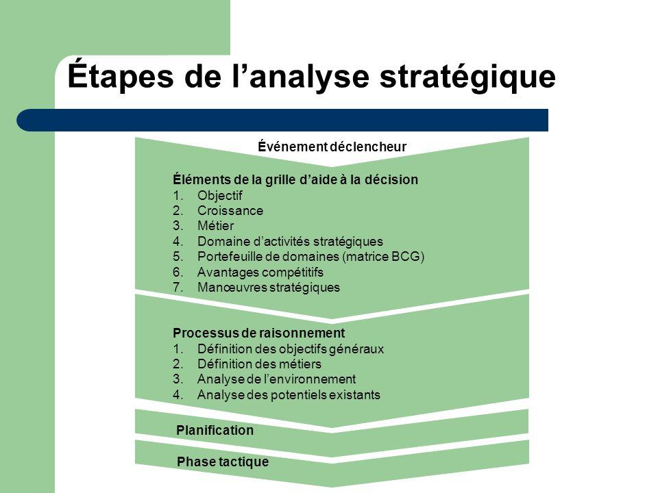 Étapes de l'analyse stratégique