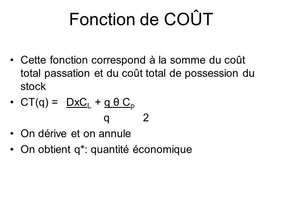 Fonction de COÛT Cette fonction correspond à la somme du coût total passation et du coût total de possession du stock.
