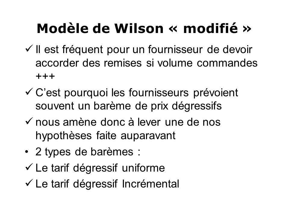 Modèle de Wilson « modifié »