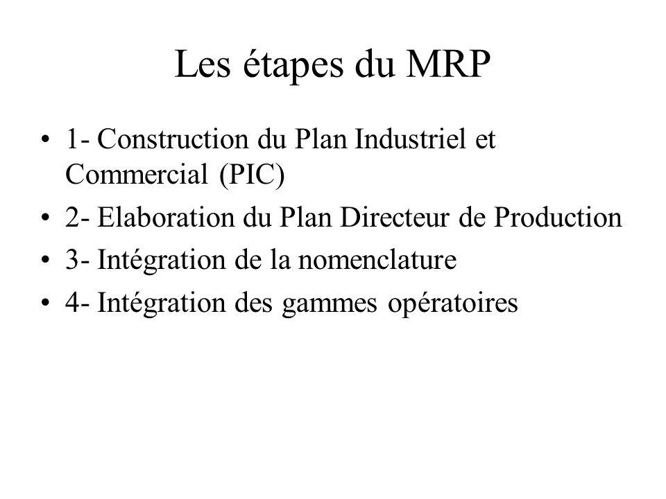 Les étapes du MRP 1- Construction du Plan Industriel et Commercial (PIC) 2- Elaboration du Plan Directeur de Production.