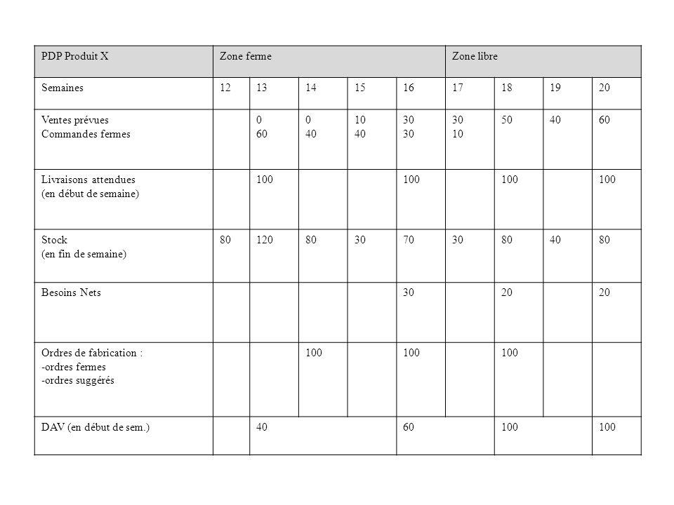 PDP Produit X Zone ferme. Zone libre. Semaines. 12. 13. 14. 15. 16. 17. 18. 19. 20. Ventes prévues.