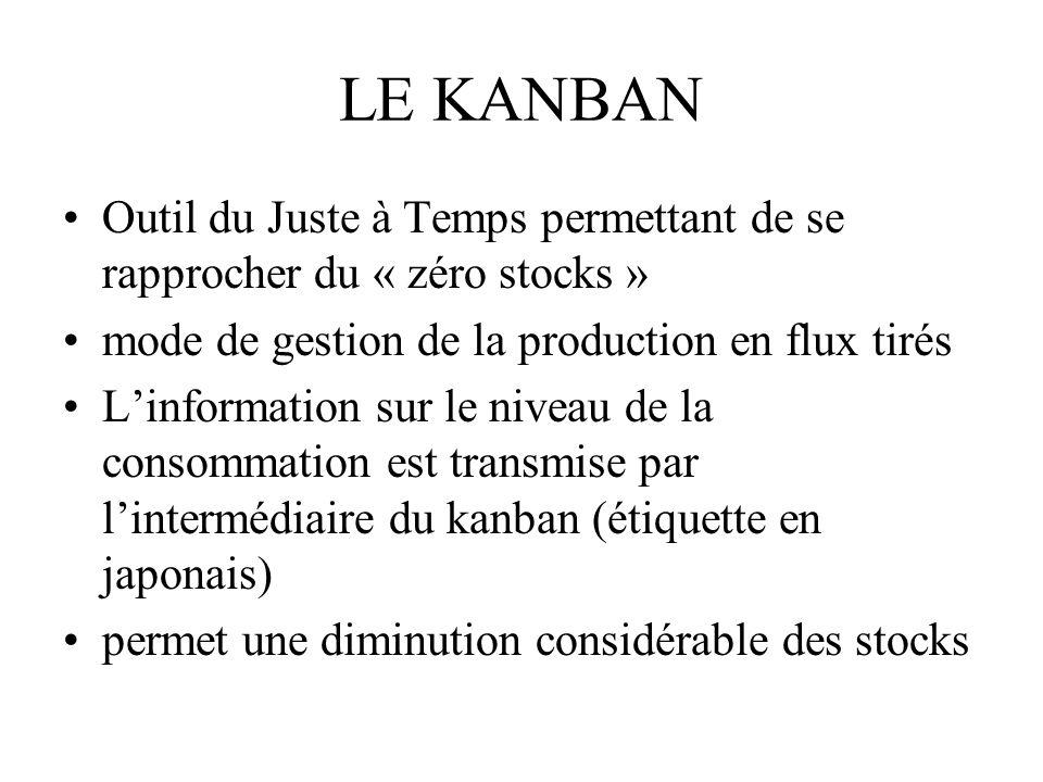LE KANBAN Outil du Juste à Temps permettant de se rapprocher du « zéro stocks » mode de gestion de la production en flux tirés.