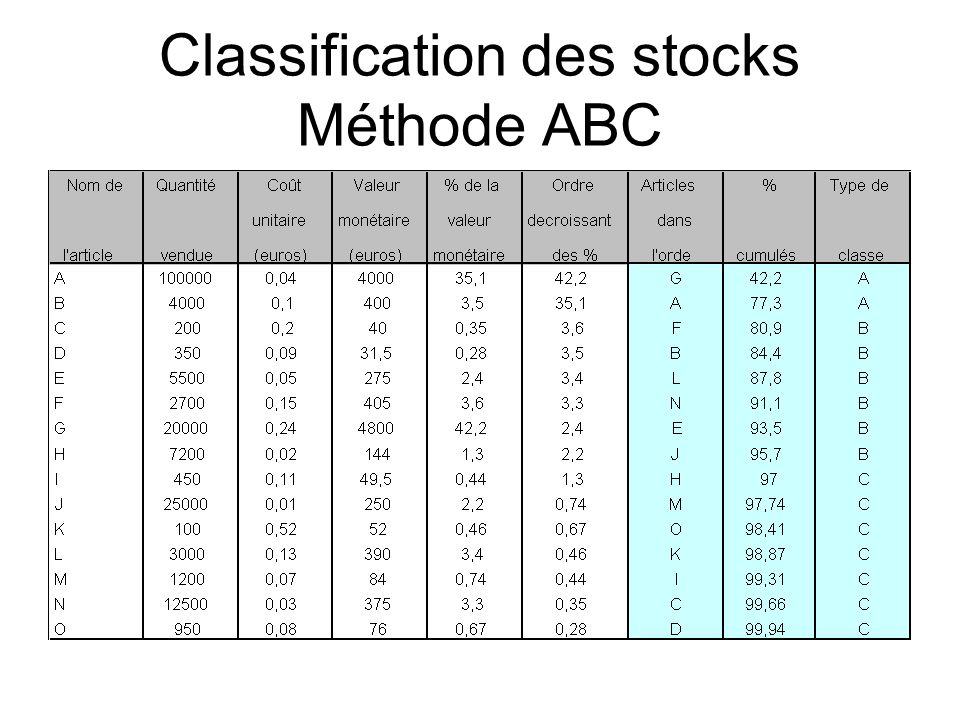 Classification des stocks Méthode ABC