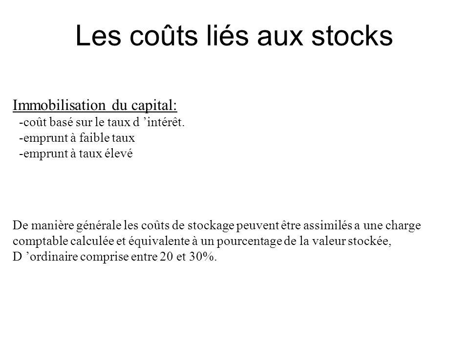 Les coûts liés aux stocks