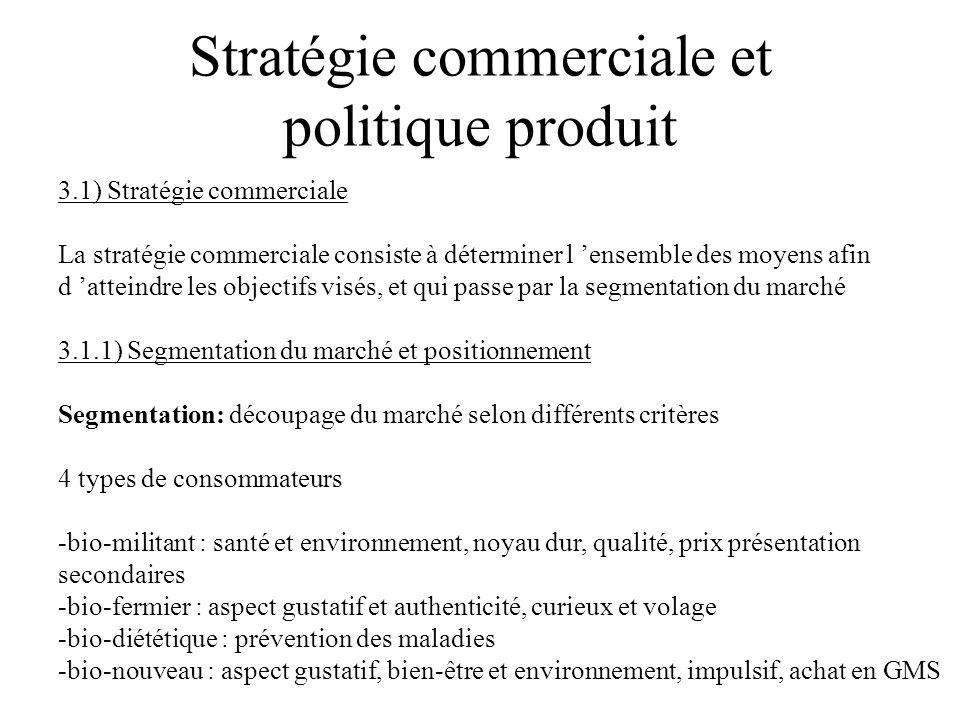 Stratégie commerciale et politique produit