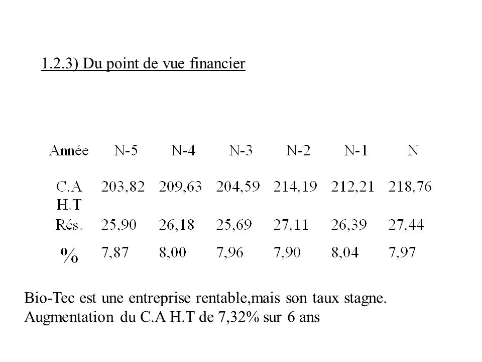 1.2.3) Du point de vue financier