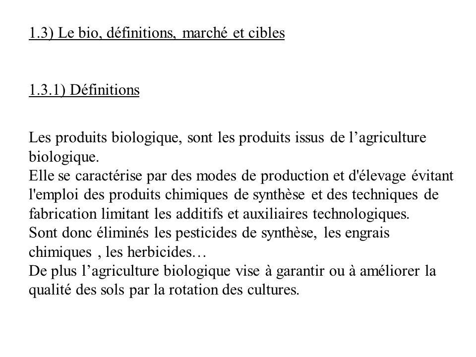 1.3) Le bio, définitions, marché et cibles