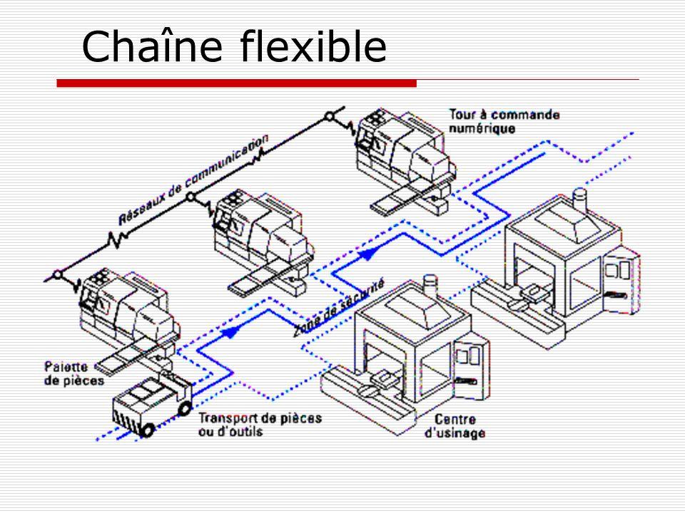 Chaîne flexible