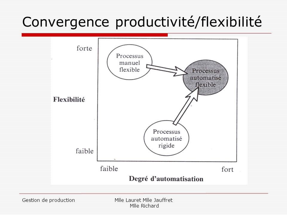 Convergence productivité/flexibilité