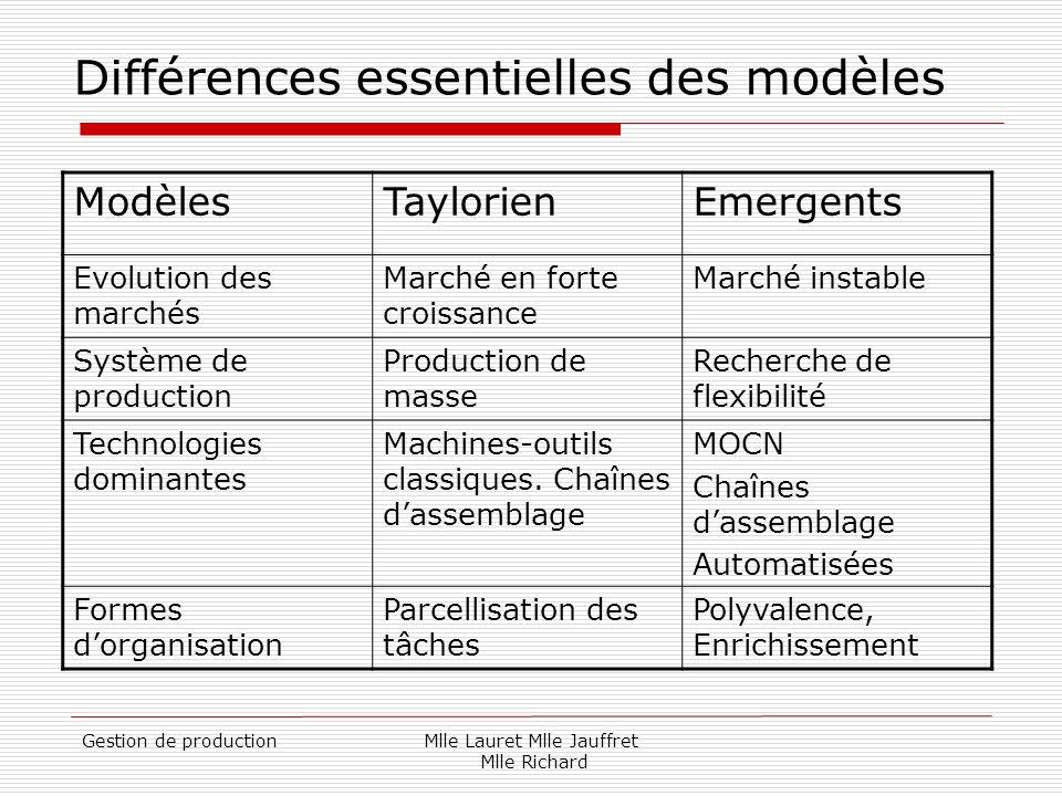 Différences essentielles des modèles