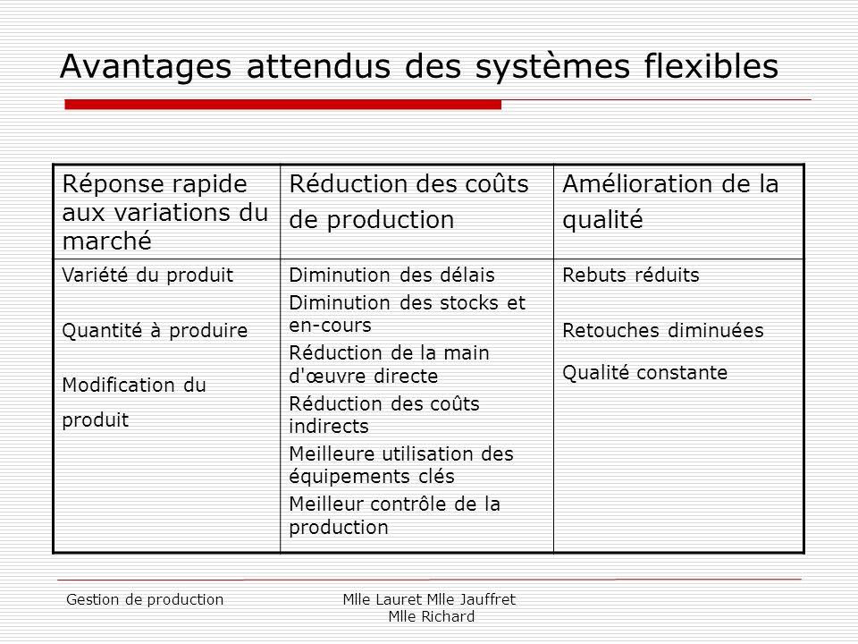 Avantages attendus des systèmes flexibles