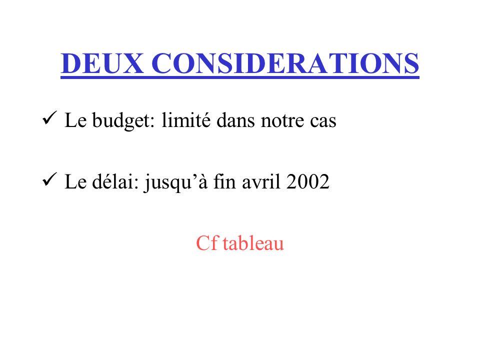 DEUX CONSIDERATIONS Le budget: limité dans notre cas