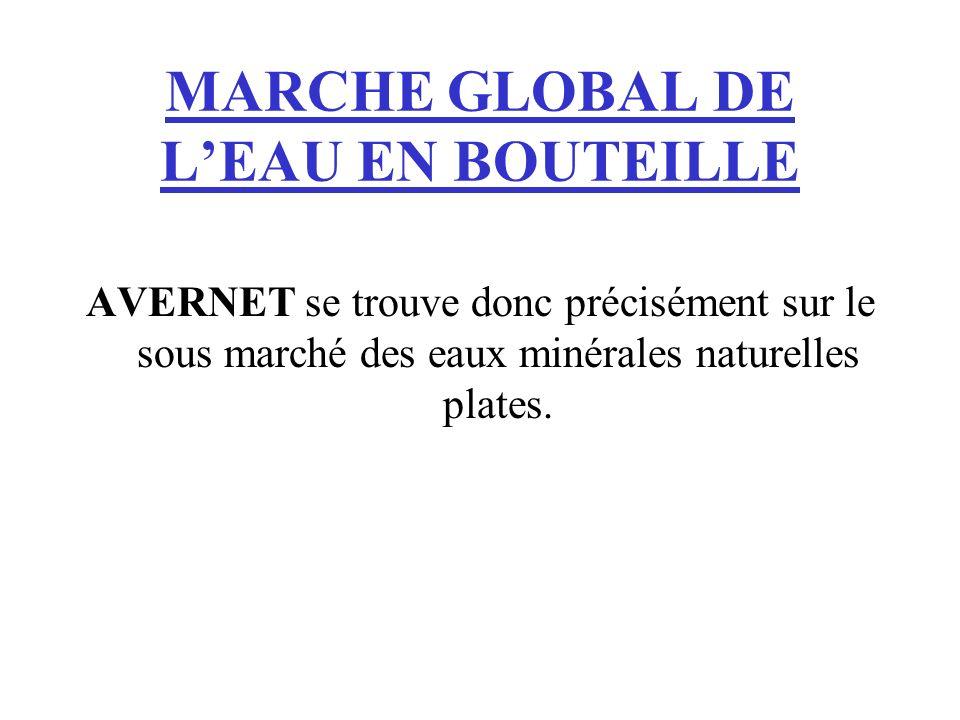 MARCHE GLOBAL DE L'EAU EN BOUTEILLE