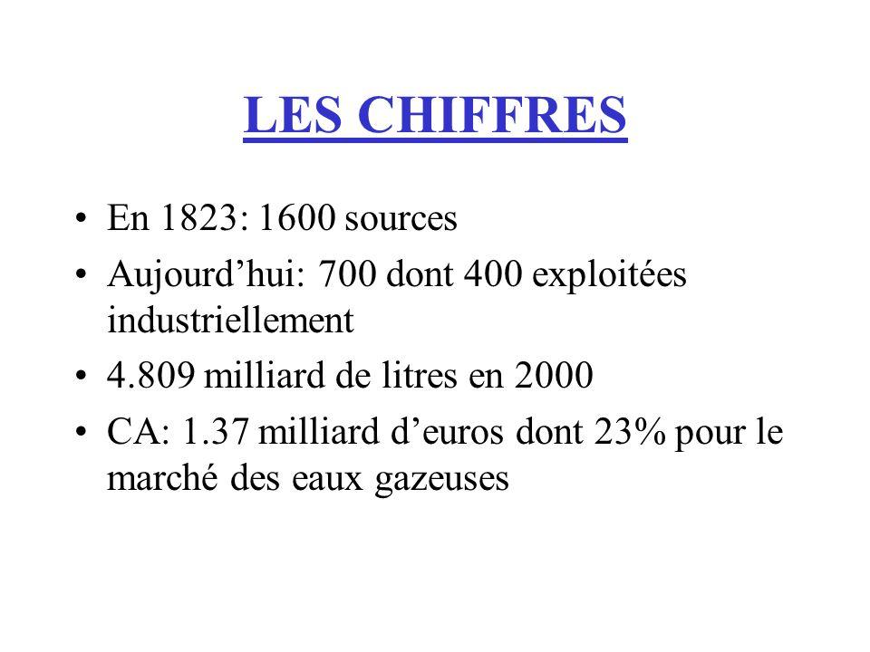 LES CHIFFRES En 1823: 1600 sources