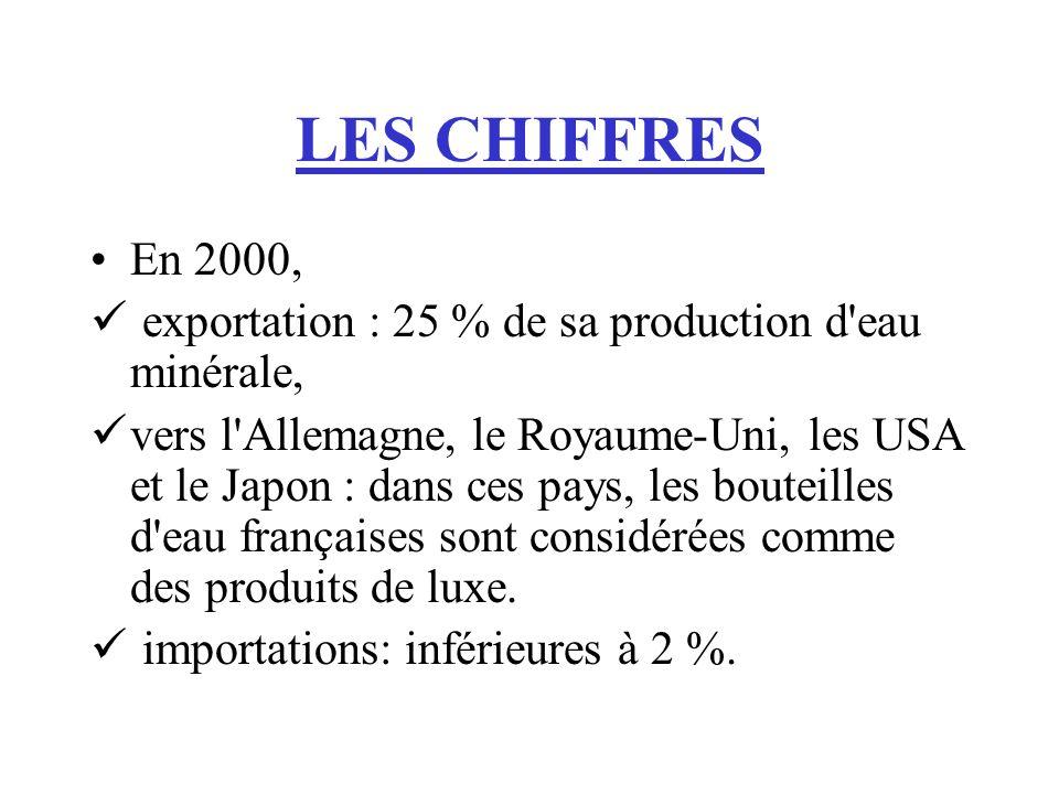 LES CHIFFRES En 2000, exportation : 25 % de sa production d eau minérale,