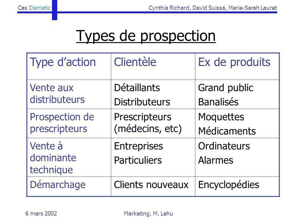 Types de prospection Type d'action Clientèle Ex de produits