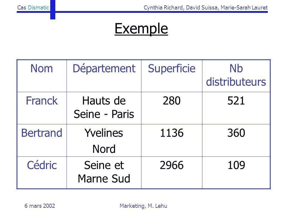 Exemple Nom Département Superficie Nb distributeurs Franck