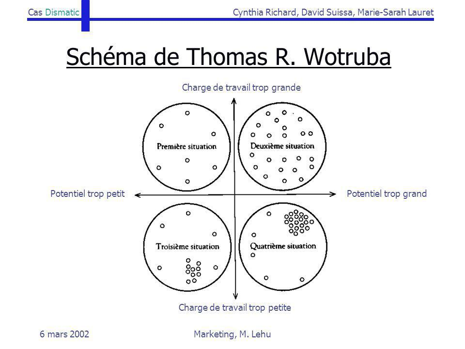Schéma de Thomas R. Wotruba